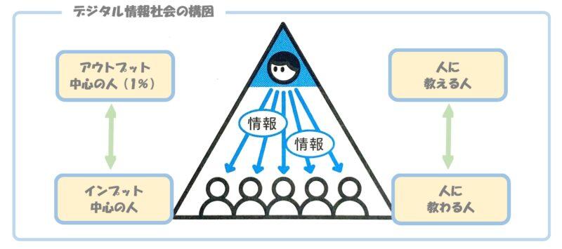 デジタル情報社会の構図