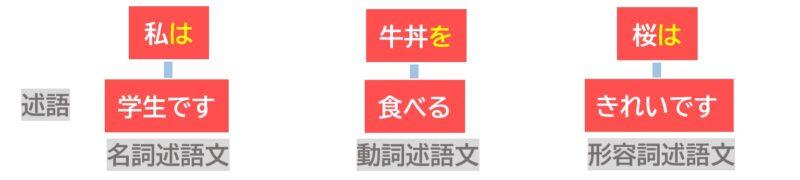 日本語の三文型