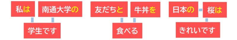 日本語の三文型②