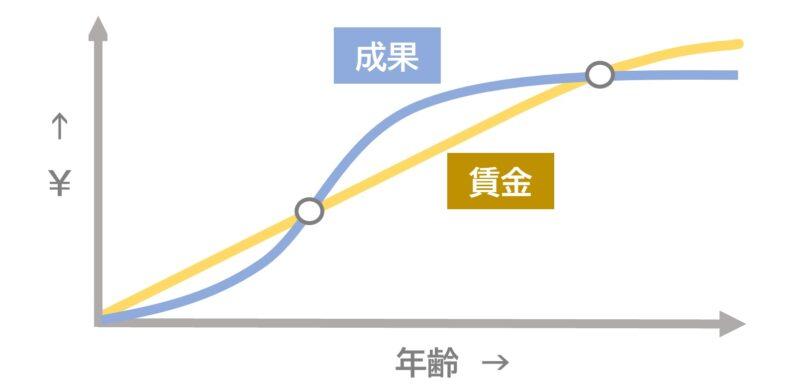成果vs賃金曲線